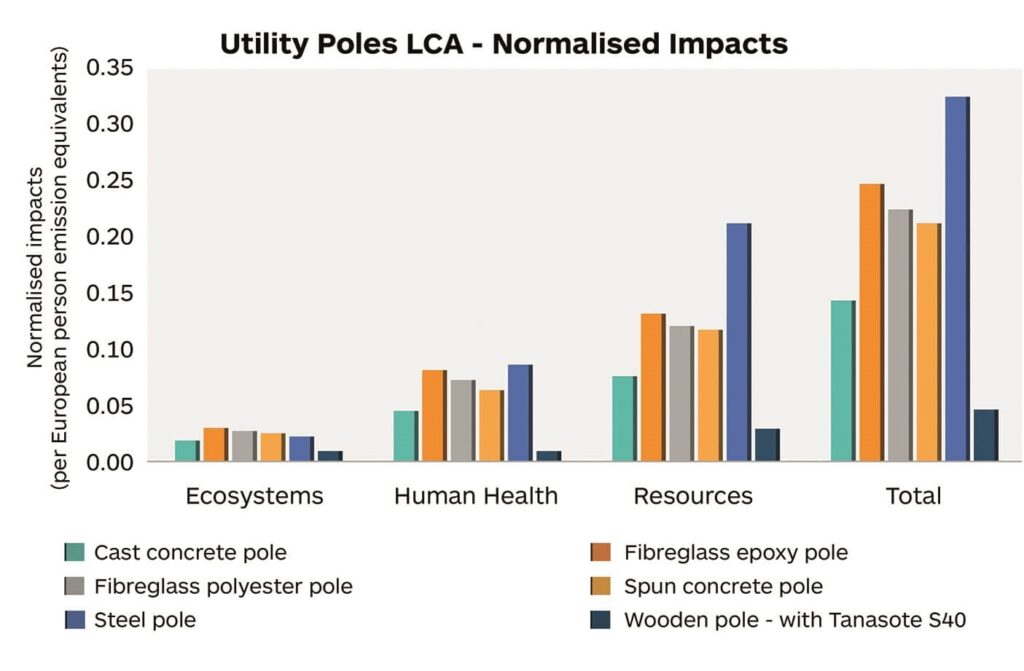 A Life Cycle Analysis to evaluate the environmental impact of utility poles made from different materials.